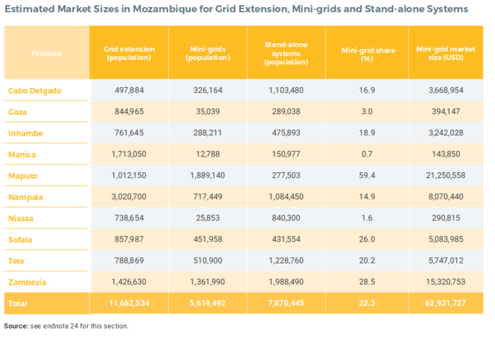 Estimated Market Sizes in Mozambique for Grid Extension, Mini-grids and Stand-alone Systems