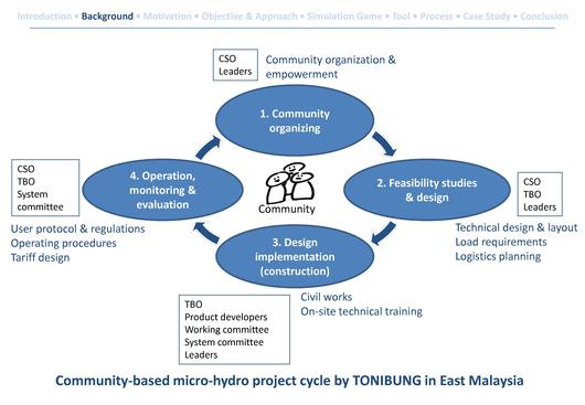 File:A Simulation Gaming Approach to Micro Grid Design and Planning