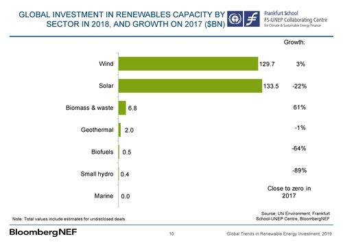 Renewable energy investments by technology 2019.jpg