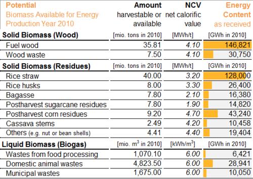 Vietnam Energy Situation - energypedia info