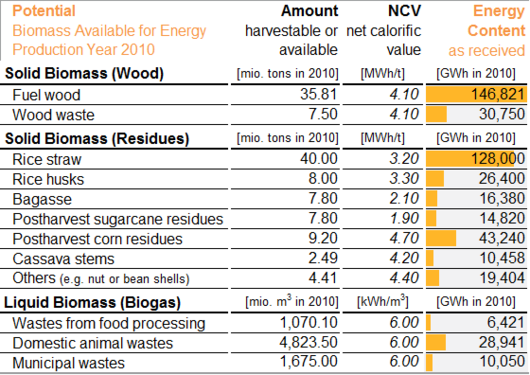 File:Vietnam Biomass Power Potential 2010.png