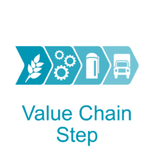 Browse by value chain activity