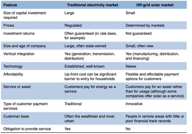 Difference between traditional and off-grid market.png