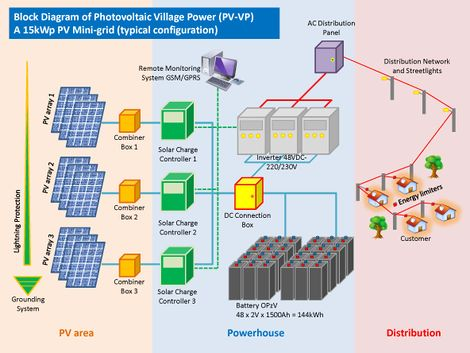 131114 Inspection Guide for PV-VP (EnDev Indonesia 2013) system diagram.jpg