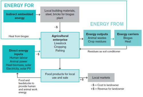 Energy flows in a small scale farm IIED.png