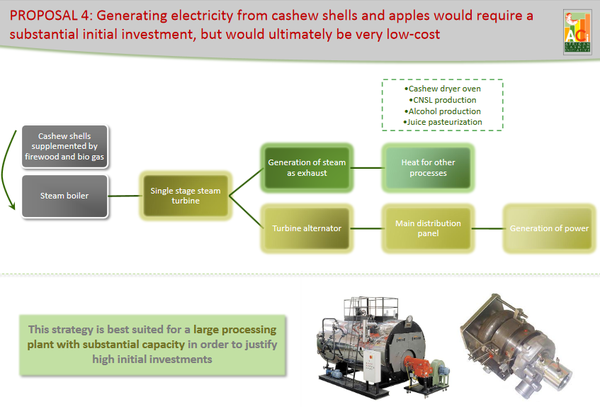 Cashews electricityproduction ACI.png