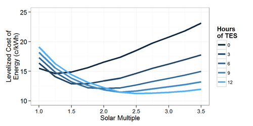 Estimating the Performance and Economic Value of Multiple Concentrating Solar Power Technologies in a Production Cost Model