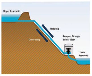 Pump Storage Project.JPG