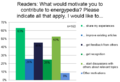 2017 UserSurvey Motivation passivereaders.PNG