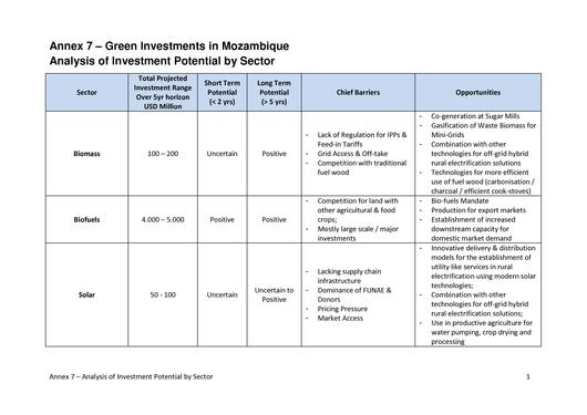 File:EN-Analysis of Investment Potential by Sector-Green Investments in Mozambique.pdf