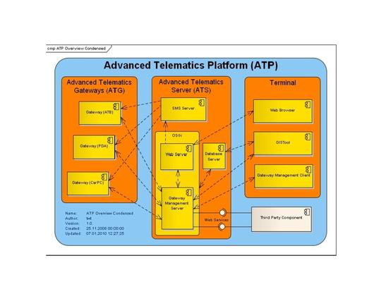 File:Advanced Telematics Platform.pdf
