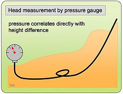 Head by pressure gauge.jpg