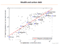 Wealth and Carbon Debt per country.png
