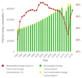 09- DRC's renewable energy share of the country's total final consumption 1990-2015 (Tracking SDG7, 2019).PNG