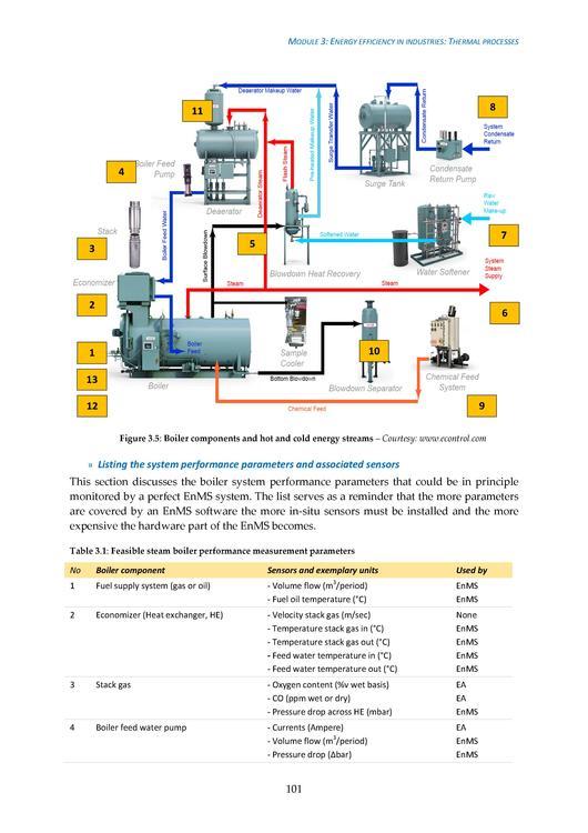 Boiler Handbook Pdf