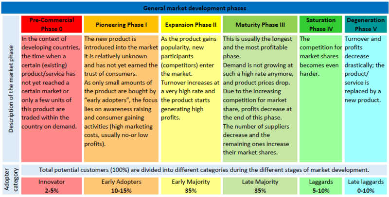 Table 1 General Market Development Phases.PNG