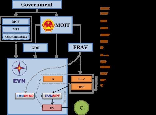 Vietnam Energy Situation Energypedia Info