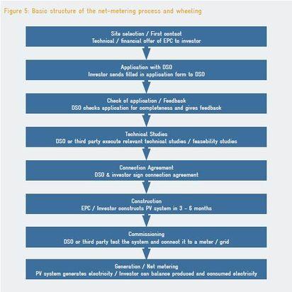 Enabling PV in the MENA Region - energypedia info