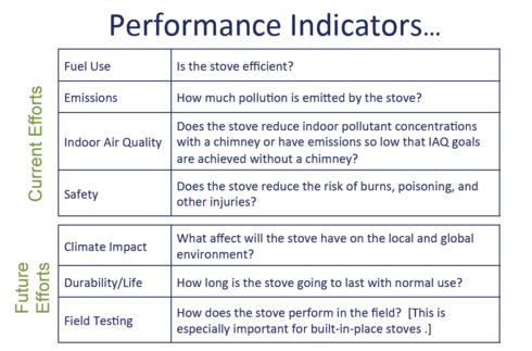 CURRENT AND PLANNED PERFORMANCE INDICATORS UNDER IWA