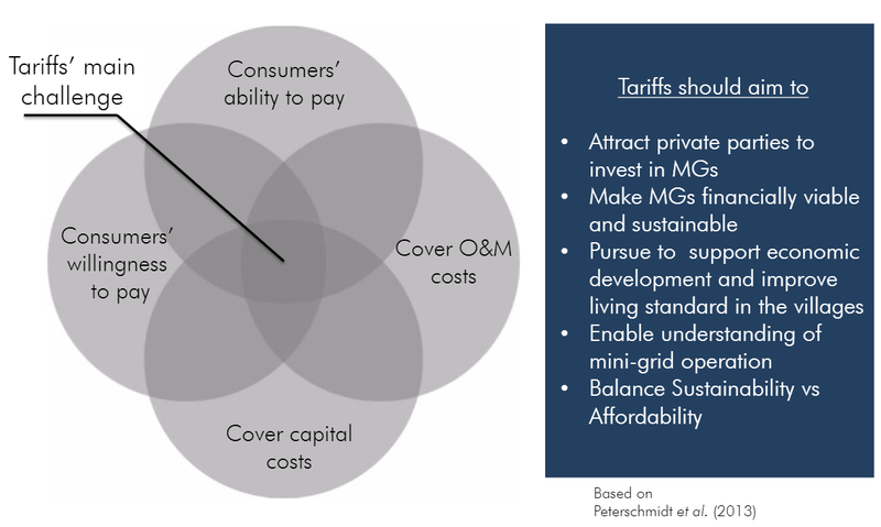 Figure 2:Tariff structures need to consider the following 4 aspects in order to achieve economic viability: Consumers ability to pay, consumers' willingness to pay, cover capital costs, cover O&M costs. (Philipp, 2014)