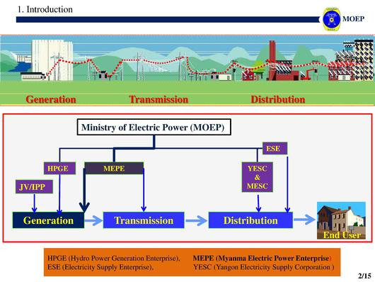 File:MOEP - Public-private partnership development in Thermal Power Generation, Thermal Power Department, Myanmar Electric Power Enterprise.pdf