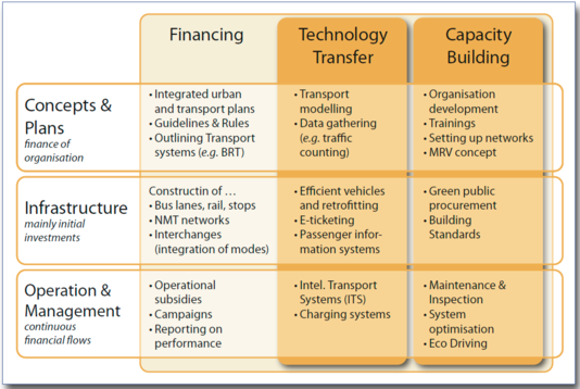 Types of climate change mitigation activities that can be supported by climate finance..png