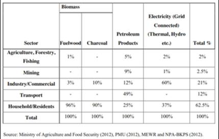 Overall Energy Use Sierra Leone