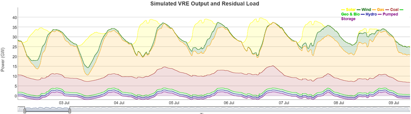 Simulated VRE Output and Residual Load in Taiwan by summer 2025.png