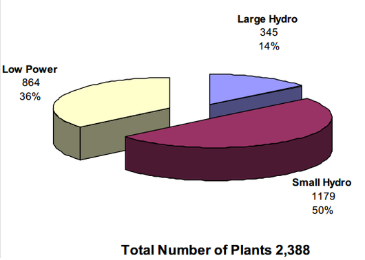 File:Total number of hydroelectric plants in the united states.png