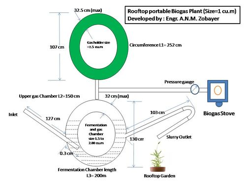 Biogas Plant Area Requirement