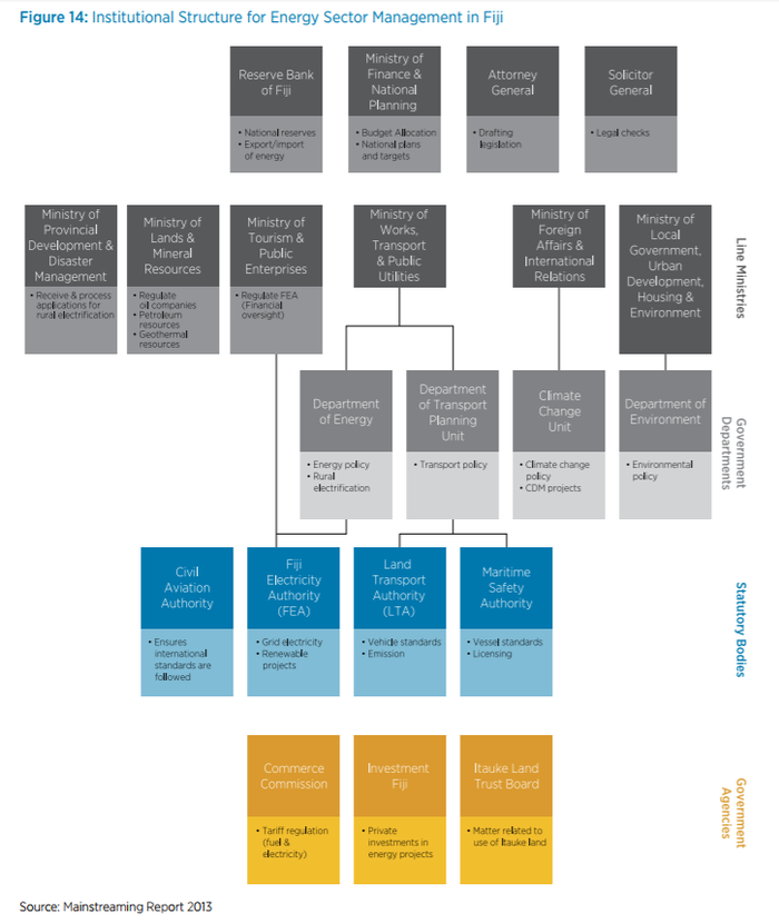 Institutional structure for Energy Management in Fiji