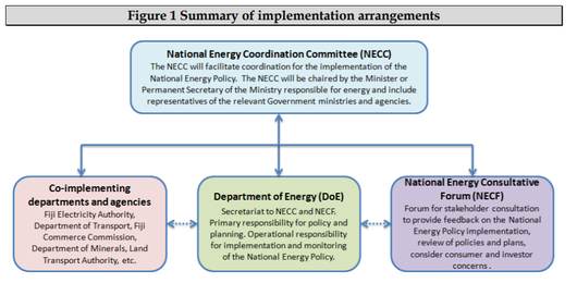 File:Fiji Summary of implementation Energy Targets 2013.png