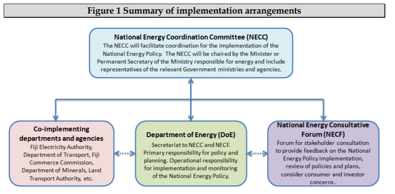 Fiji Summary of implementation Energy Targets 2013