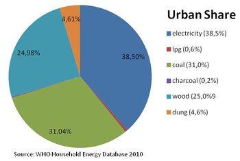Mongolia Energy Situation - energypedia info