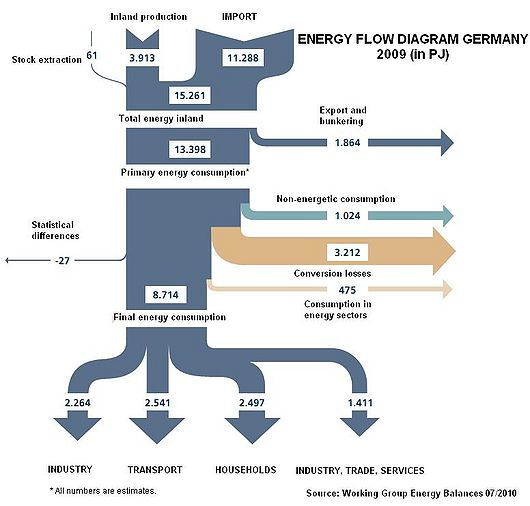 File:Energy Flow.JPG