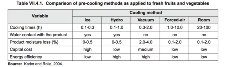 Comparison of pre-cooling methods.png