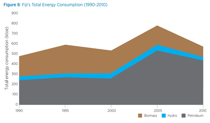 Fiji's Final Energy Consumption by Sector 1990 to 2010.png