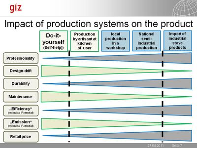GIZ Impact of production system on product 2011.jpg