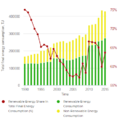 Gua 07- Guatemalan Renewable Energy Share in Total Energy Consumption 1990-2015 (Tracking SDG7, 2018).PNG