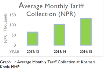 Tariff Collection.png