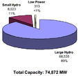 Total capacity of hydroelectric plants in the united states by sizes.png