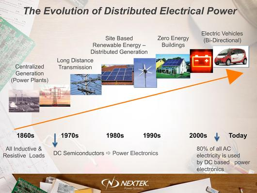 File:Nextek Power Systems - The Evolution of Distributed