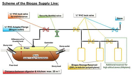 File:Scheme of the biogas supply line tube digester.jpg