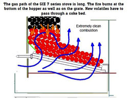Pigott 2011 gas path of the GIZ 7 series stove.jpg