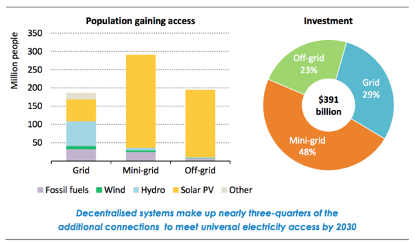 Additional 674 million people gaining access to electricity.png