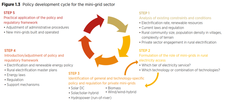 Policy Development Cycle for the Mini-Grid Sector