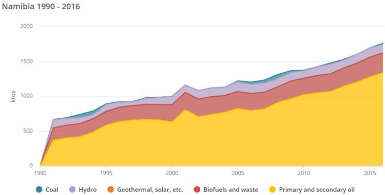 Namibia Energy Situation Energypedia Info