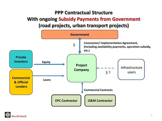 Public Private Partnership Ppp Project Finance Transactions
