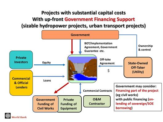 Fileifc Ida Miga Public Private Partnership Ppp Project