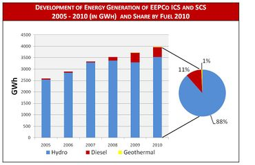 Development Energy Generation EEPCo and Share by Fuel.jpg